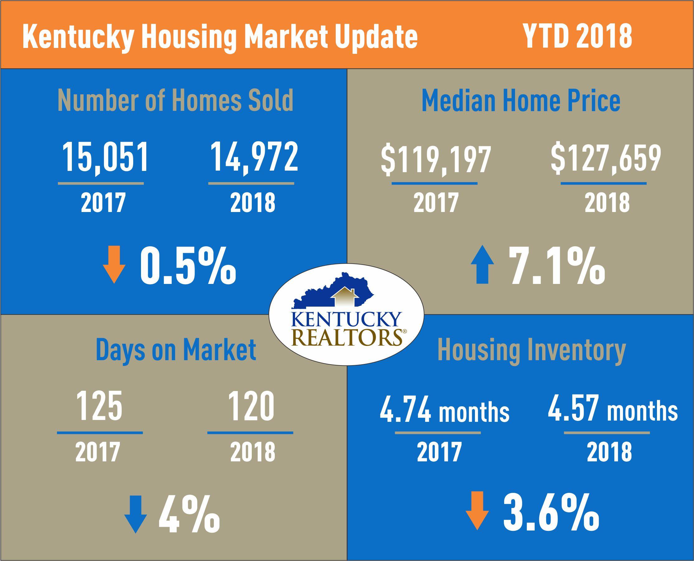 Kentucky Housing Market Update April 2018