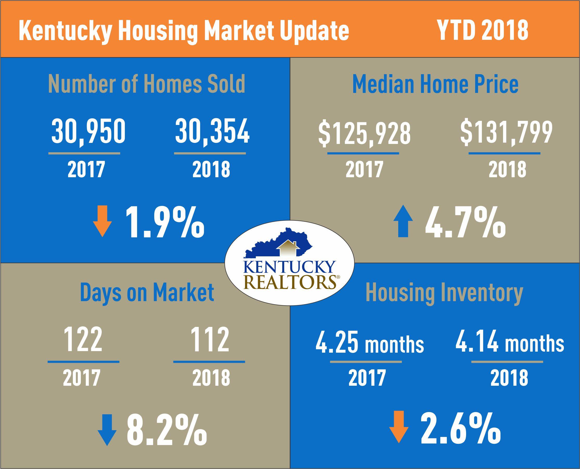 Kentucky Housing Market Update July 2018