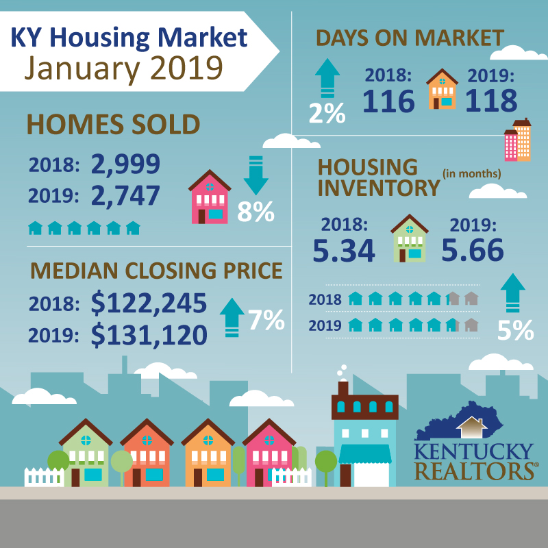 Kentucky Housing Market Infographic - January 2019