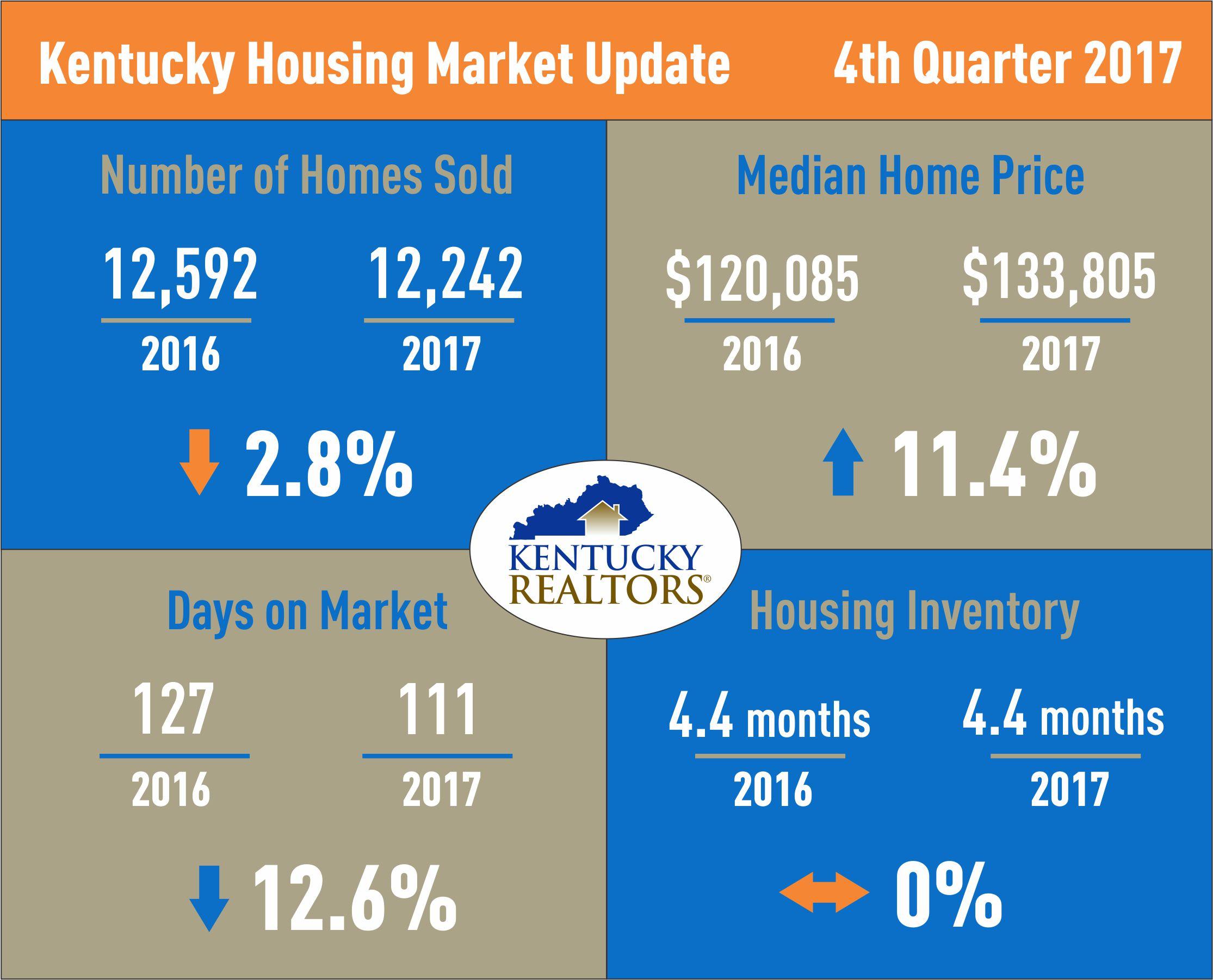 Kentucky Housing Market Update 4Q2017