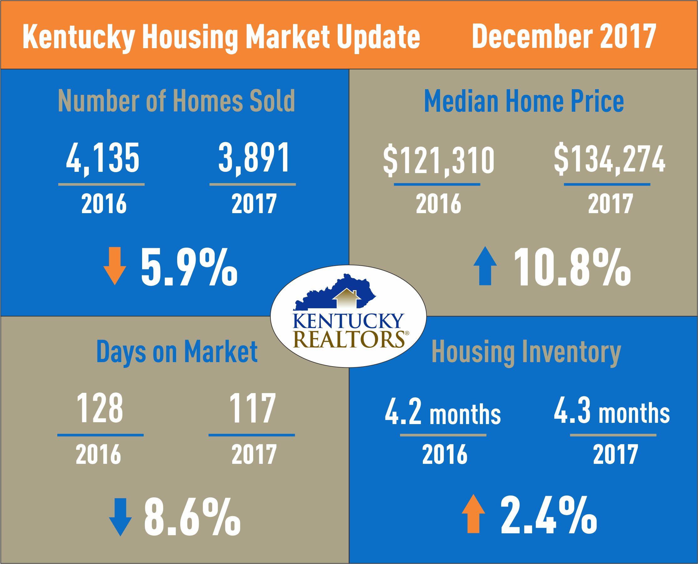 Kentucky Housing Market Update Dec 2017