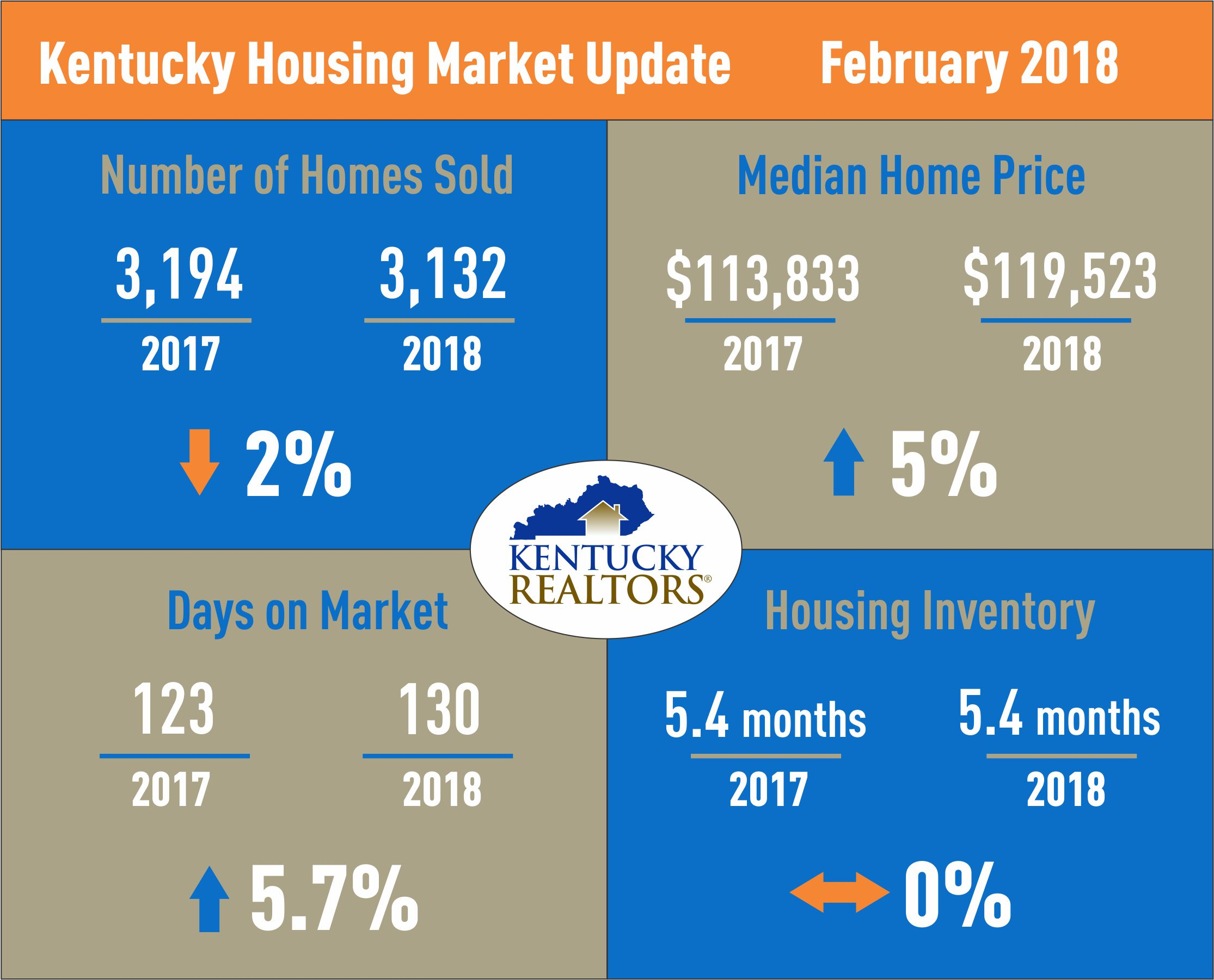 Kentucky Housing Market Update February 2018