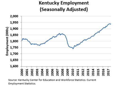 Kentucky Employment (Seasonally Adjusted)