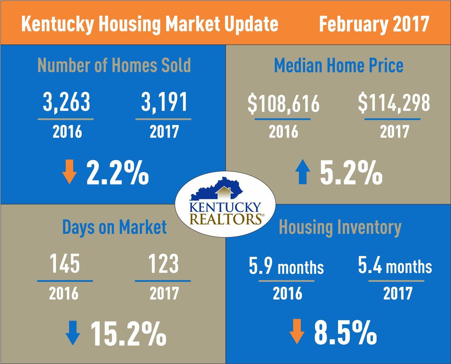 Kentucky Housing Market Update February 2017
