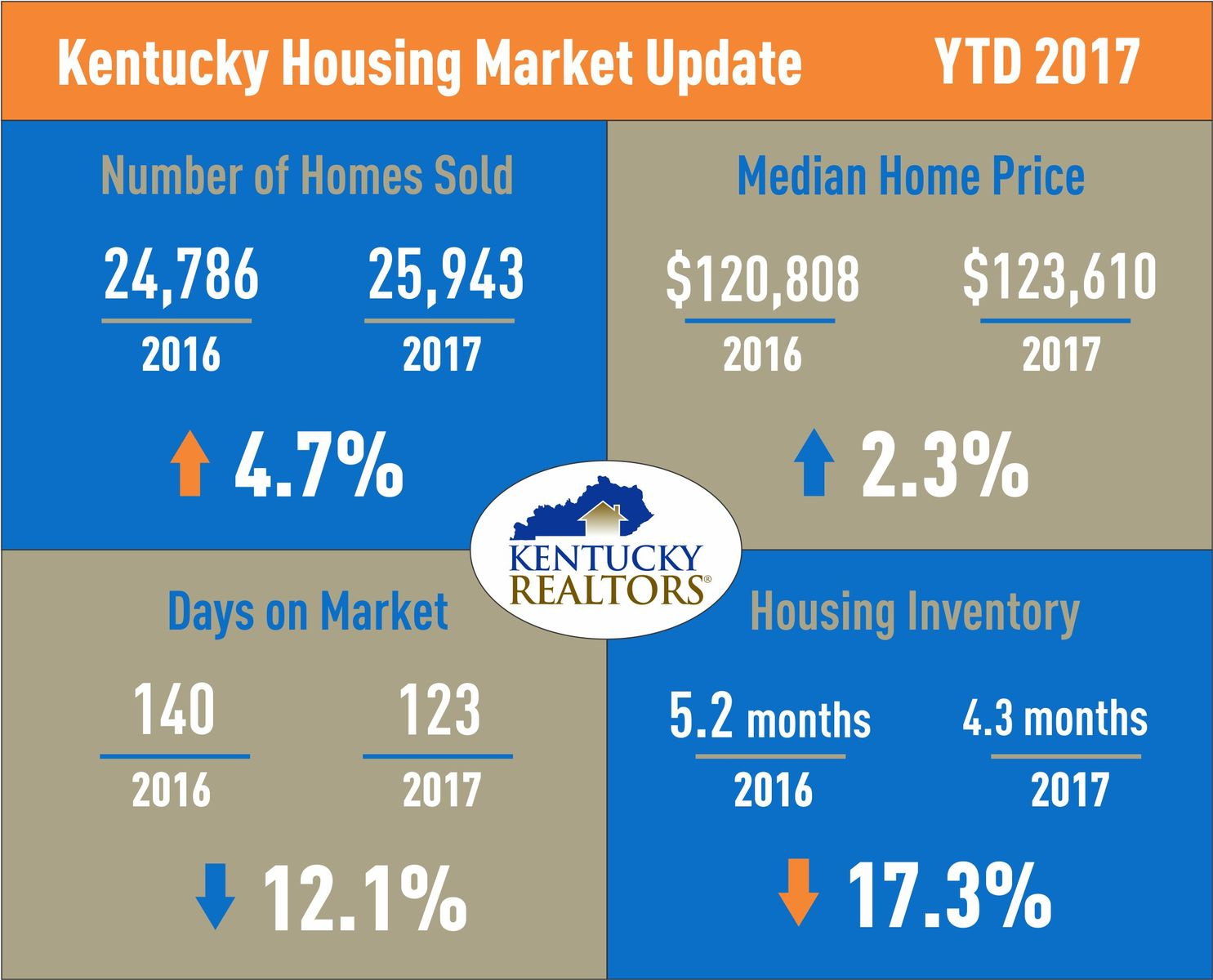 Kentucky Housing Market Update YTD 2017