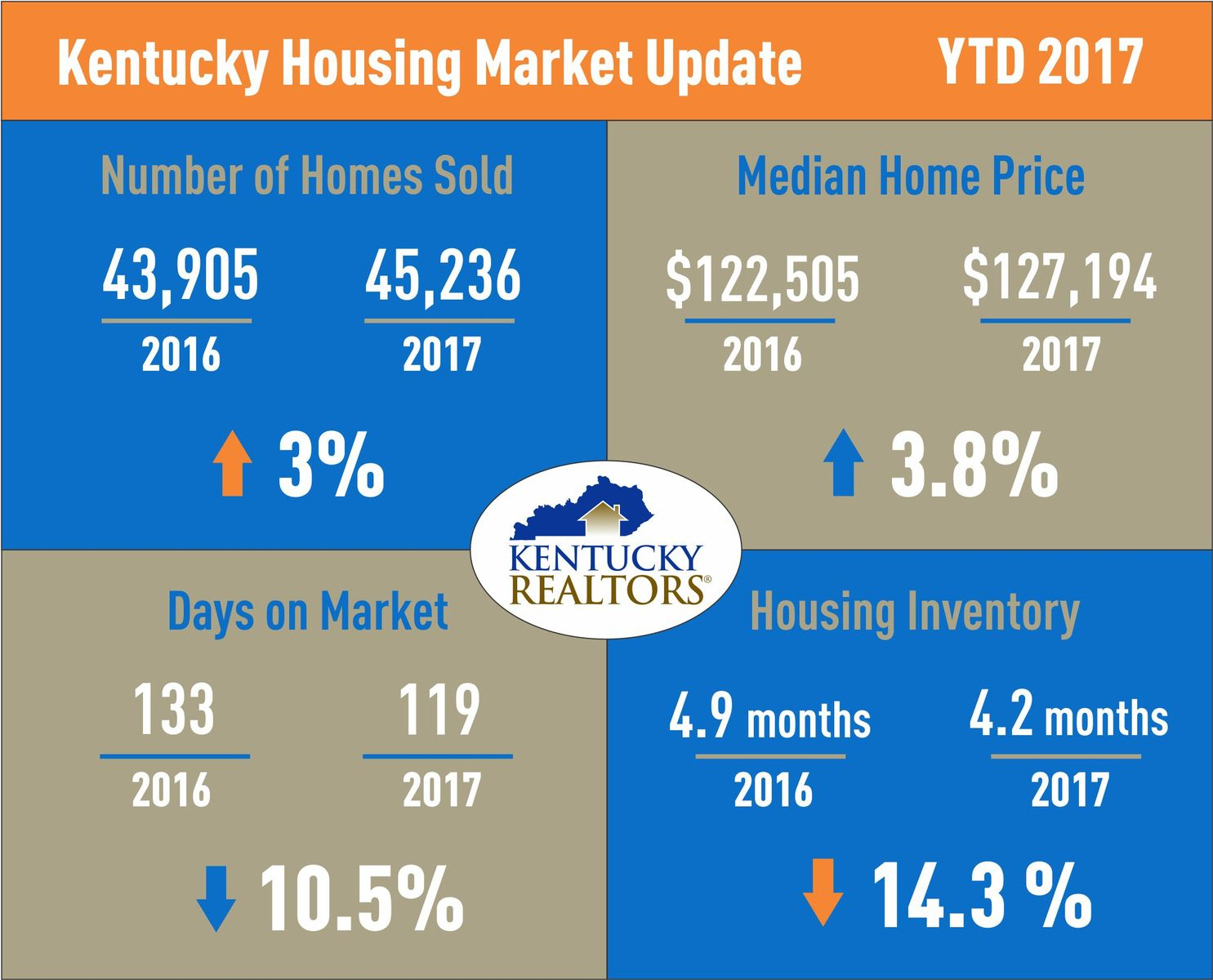 Kentucky Housing Market Update Oct 2017 YTD